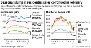 Housing Sales Fall in February